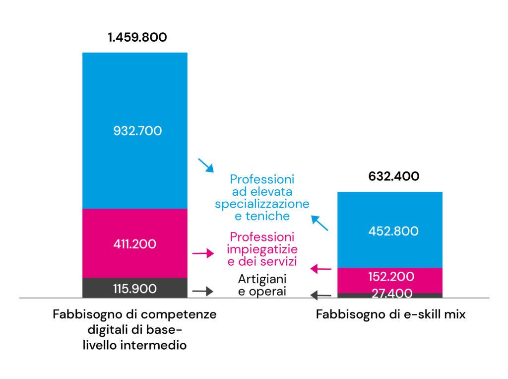 Fabbisogni di professioni con competenze digitali