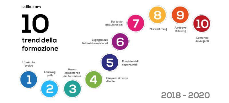 La rivoluzione dell'eLearning in dieci mosse