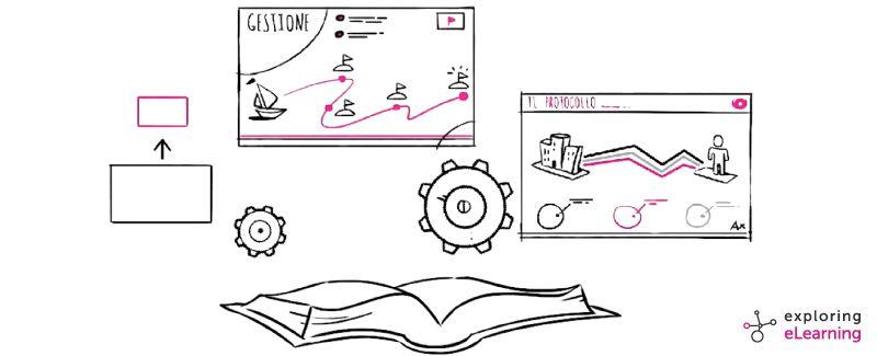 Scopri i 4 consigli del modello VIEW per fare eLearning sulle procedure