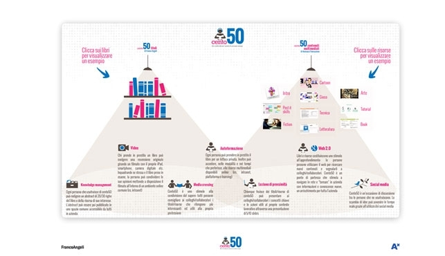 CENTO50: A new way of doing corporate training by sharing knowledge