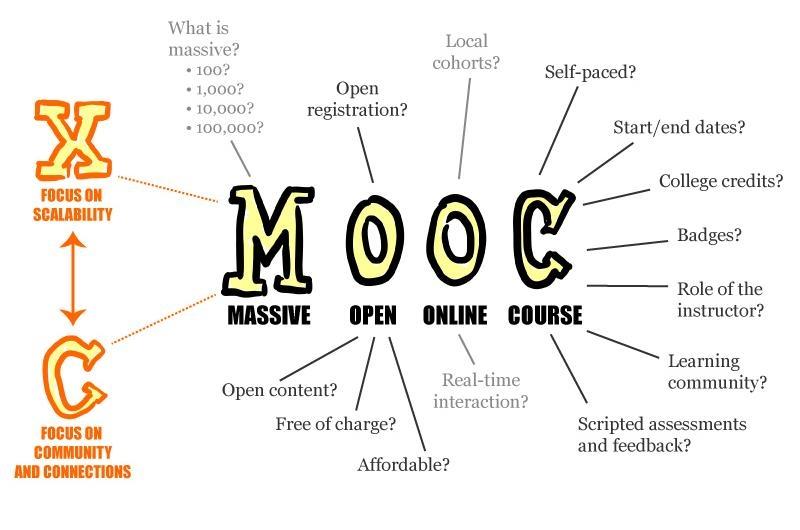FORMAZIONE IN AZIENDA, L'OPPORTUNITÀ DEI MOOC