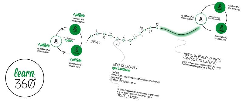 Un modello per l'autoformazione: dal metodo skilla, il Learn 360°