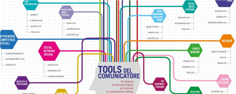 TOOLS KIT PER IL COMUNICATORE INTERNO